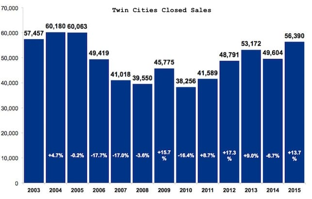 annual-housing-report-closed-sales-twin-cities