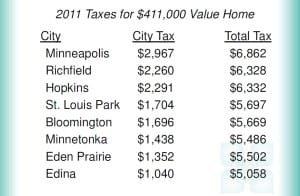 edina-city-tax-comparison