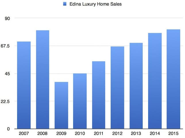 edina-luxury-sales-chart